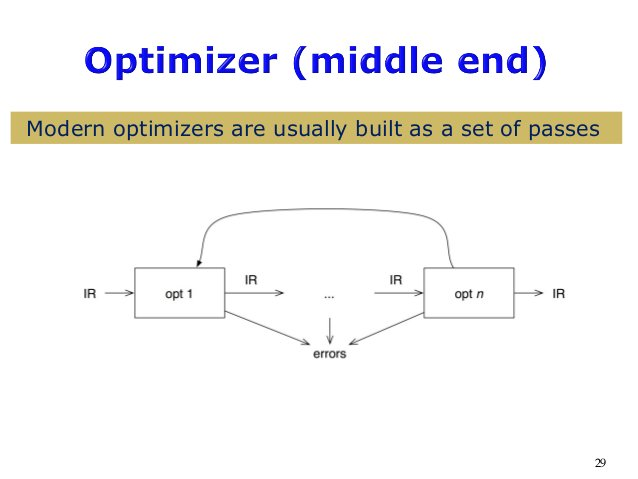 29 Modern optimizers are usually built as a set of passes