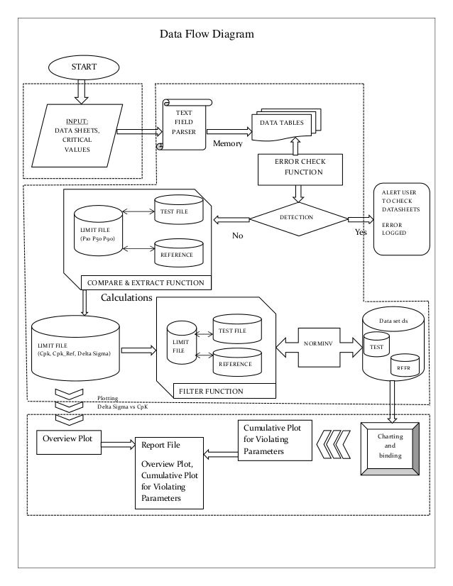ms word flow chart