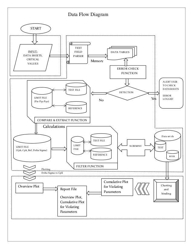 Ms Word Flow Chart Zrom