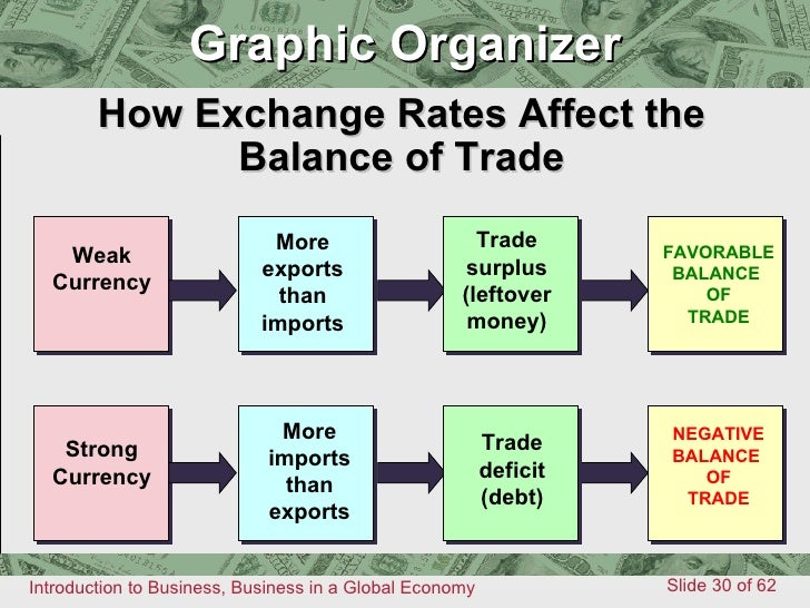 Export import performance and exchange rate