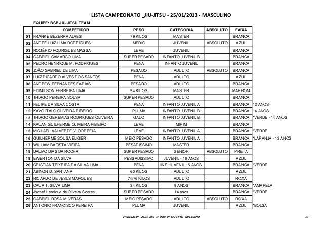 LISTA CAMPEONATO _JIU-JITSU - 25/01/2013 - MASCULINO   EQUIPE: BSB JIU-JITSU TEAM                   COMPETIDOR            ...