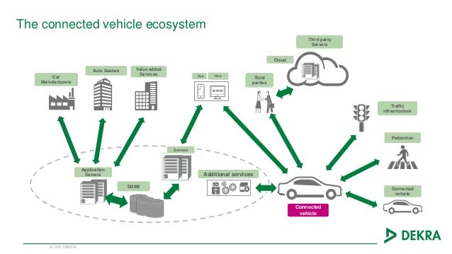 The Connected Vehicle - Challenges and Opportunities