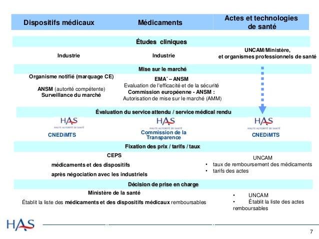 etude pre clinique dispositif medical classe iib