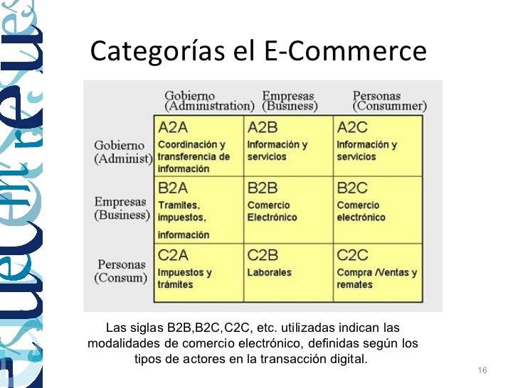 Categorías el E-Commerce  Las siglas B2B,B2C,C2C, etc. utilizadas indican lasmodalidades de comercio electrónico, definida...