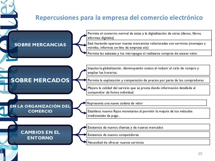 Repercusiones para la empresa del comercio electrónico                         Permite el comercio normal de éstas y la di...