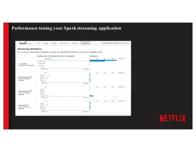 Performance tuning your Spark streaming application ● Choice of micro-batch interval ○ The most important parameter ● Clus...