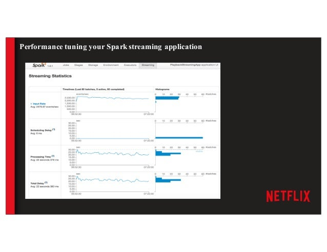 Challenges with Spark ● Not a 'pure' event streaming system ○ Minimum latency of batchinterval ○ Un-intuitive to design fo...