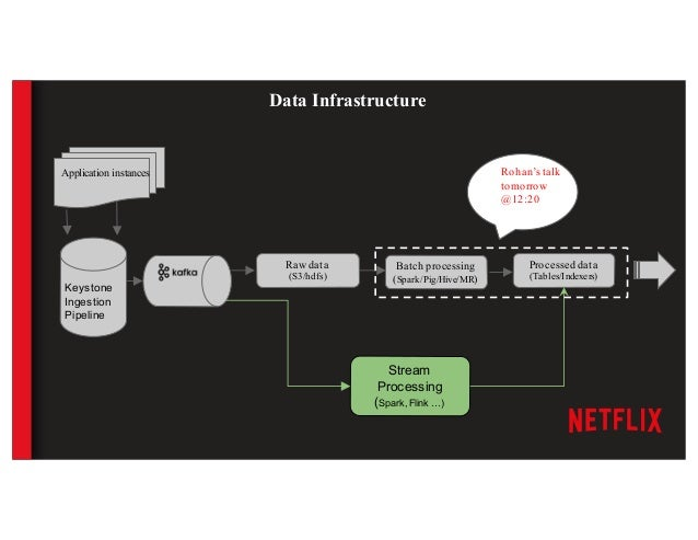 User watches a video on Netflix Data flows through Netflix Servers Our problem: Using user plays for feature generation, d...