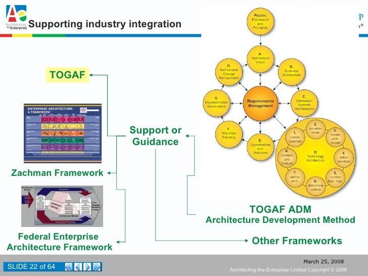 ... 22. Supporting Industry Integration Zachman Framework Federal Enterprise  Architecture Framework TOGAF ...