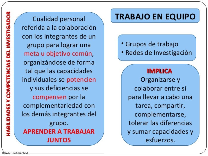 HABILIDADES Y COMPETENCIAS DEL INVESTIGADOR TRABAJO EN EQUIPO Dra. R. Bieberach M. Cualidad personal referida a la colabor...