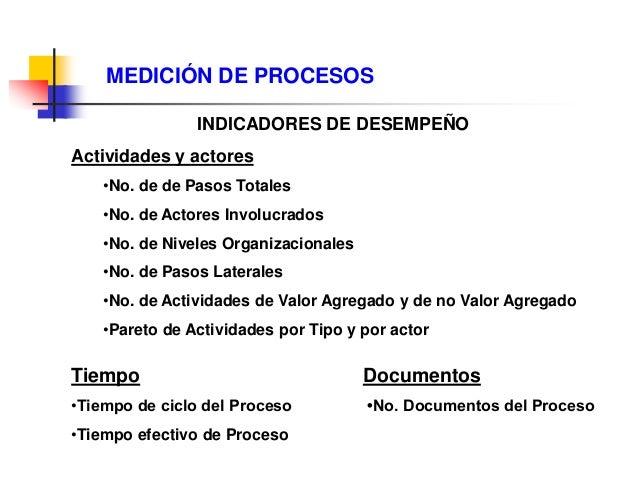 Ing. Ind. Leonardo Silva Franco, MSPP 108 MEDICIÓN Y EVALUACIÓN DE PROCESOS CLAVES