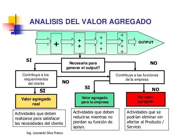 Ing. Leonardo Silva Franco Análisis de Valor Agregado Actividades que agregan valor •¿Se requiere para satisfacer las nece...