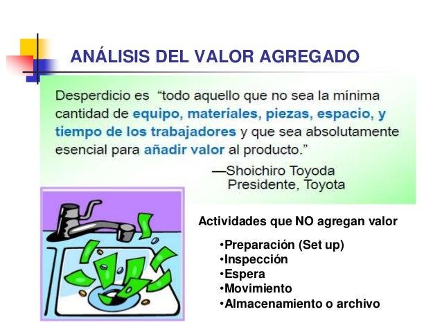 Ing. Leonardo Silva Franco ANÁLISIS DEL VALOR AGREGADO Raw Materials Finished Goods Value Added Time Non- Value Added Time...