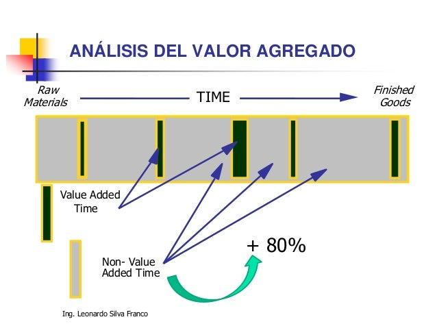 Ing. Leonardo Silva Franco ANÁLISIS DE PROCESOS N ACTIVIDAD VAR VAI SVA D t OBSERVACIONES TOTALES (1) (2) (3) (4) (5) (6) ...