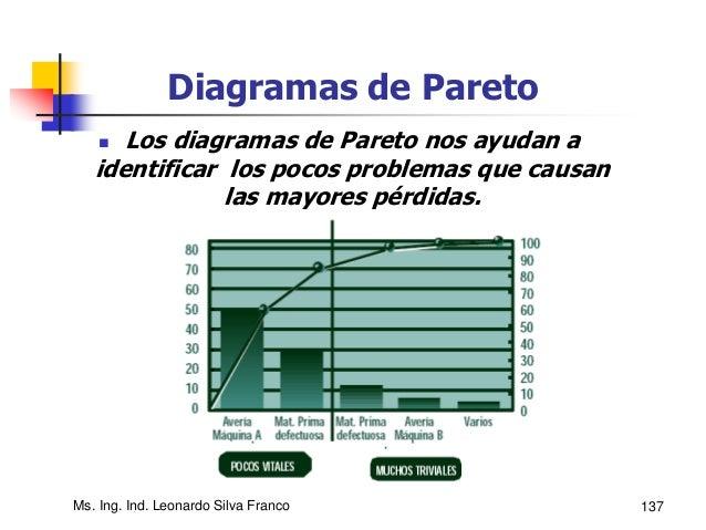 138 Diagramas Causa - Efecto Un diagrama causa - efecto es la clave para recopilar información sobre los factores que inci...