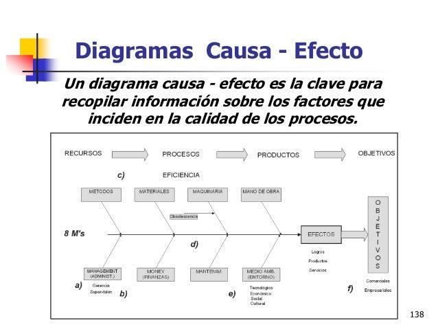 Ms. Ing. Ind. Leonardo Silva Franco 139 Hojas de Registro El uso de técnicas apropiadas de recolección de datos puede elim...