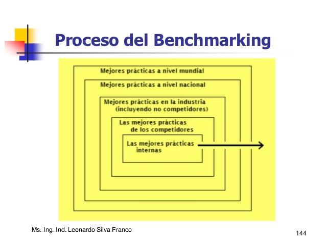 Ms. Ing. Ind. Leonardo Silva Franco 145 Proceso del Benchmarking