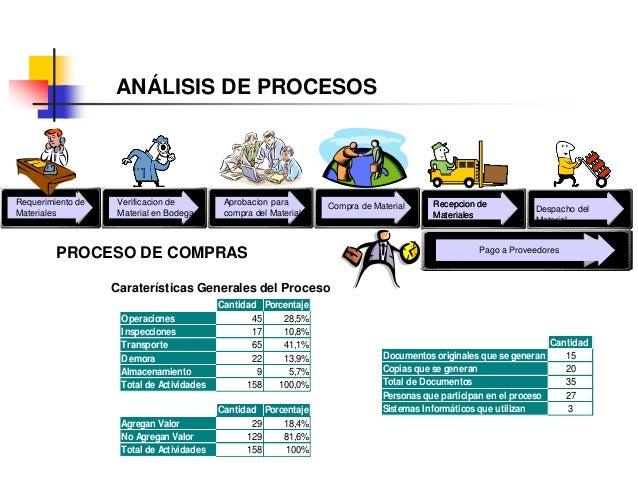 148 Objetivo específico: Conocer y Evaluar las metodologías de mejoramiento y rediseño de procesos, a partir de su alineac...