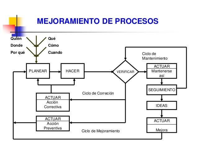 Ing. Ind. Leonardo Silva Franco, MSPP 153 Proceso de solución de problemas Definir problema y acciones correctoras inmedia...