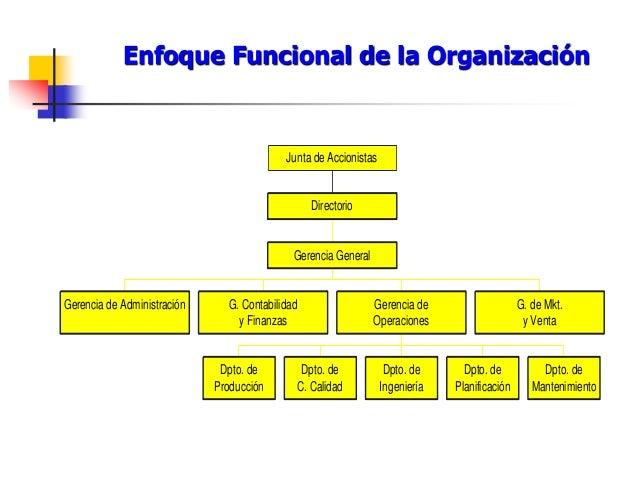 Enfoque Funcional de la Organización Gerencia de Administración G. Contabilidad y Finanzas Dpto. de Producción Dpto. de C....