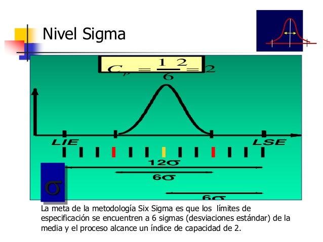 Ruta hacia el Seis Sigma 4 Sigma 6,210 Defectos 2 Sigma 308,537 Defectos 3 Sigma 66,807 Defectos 5 Sigma 233 Defectos 6 Si...