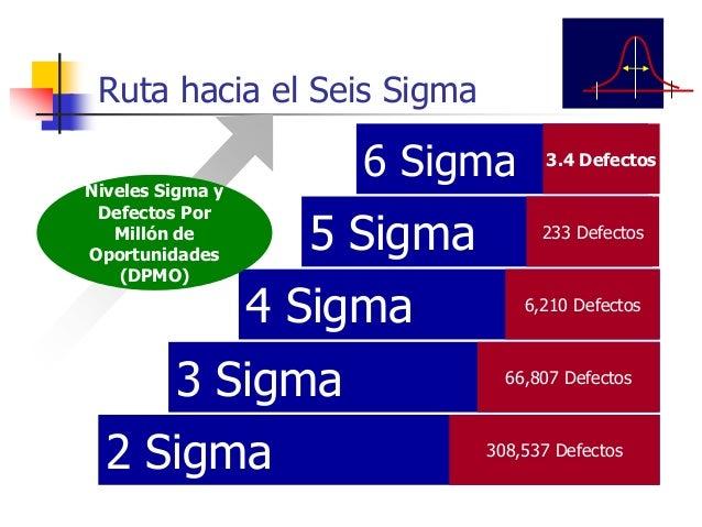 Origen y crecimiento de Seis Sigma Motorola (Bill Smith): La compañía que inventó Seis Sigma GE (Jack Welsh): La compañía ...