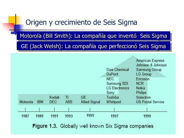 Ing. Ind. Leonardo Silva Franco, MSPP 205 SIX SIGMA HerramientasOrganización Metodología Variación de ProcesoVariación de ...