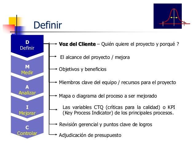 Asegurar la fiabilidad del sistema de medición Preparar un plan de recolección de datos Recolección de datos Medir D Defin...