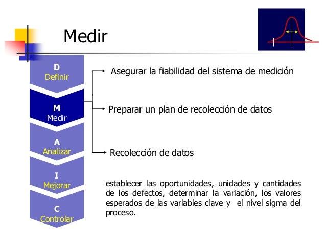 Entender el problema estadístico Estudio de capacidad inicial del proceso estable Definir la meta de mejora estadística Id...