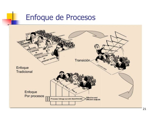 Enfoque de Procesos 21