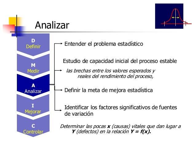 Mapa del Proceso Mejorado Solución Piloto Identificar límites de operación de factores significantes Mejorar D Definir M M...
