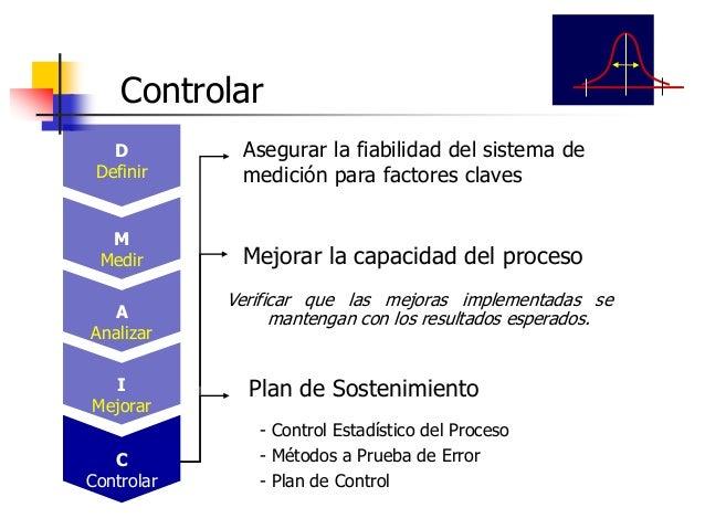 LEAN SIX SIGMA Ing. Ind. Leonardo Silva Franco, MSc