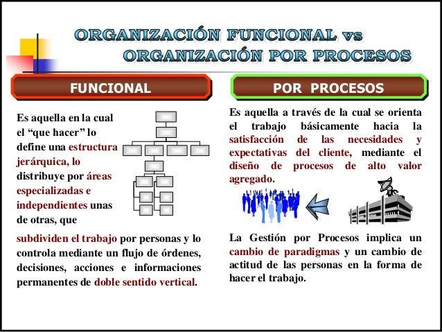 """FUNCIONAL POR PROCESOS Es aquella en la cual el """"que hacer"""" lo define una estructura jerárquica, lo distribuye por áreas e..."""
