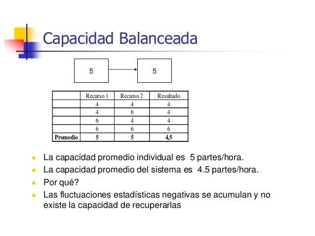 Dos Fenómenos en el sistema  Balancear la capacidad no considera dos fenómenos siempre presentes en los sistemas producti...