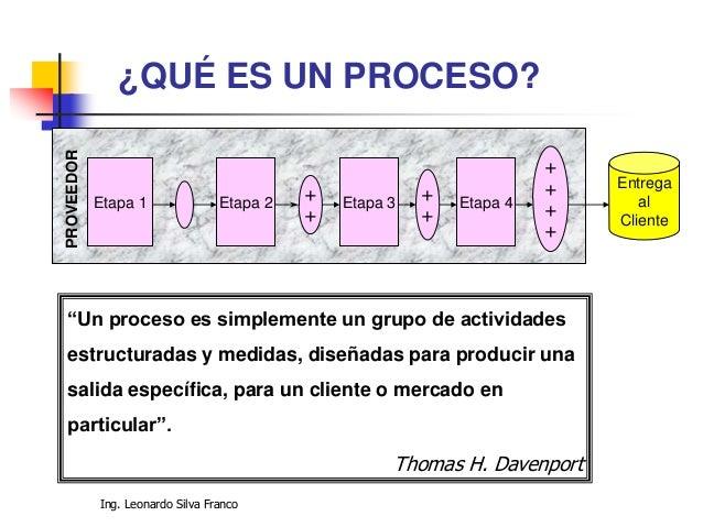 """Ing. Leonardo Silva Franco Etapa 1 Etapa 2 Etapa 3 Etapa 4+ + + + + + + + Entrega al Cliente PROVEEDOR """"Un proceso es simp..."""