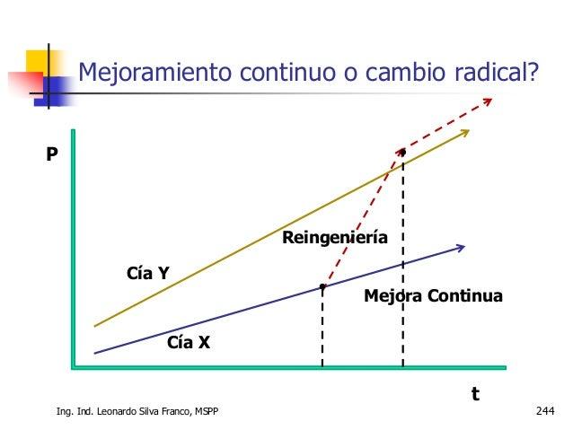 Ing. Ind. Leonardo Silva Franco, MSPP 245  La reingeniería constituye una recreación y reconfiguración de las actividades...