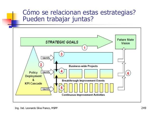 Creatividad e Innovación Ing. Ind. Leonardo Silva Franco, MSc