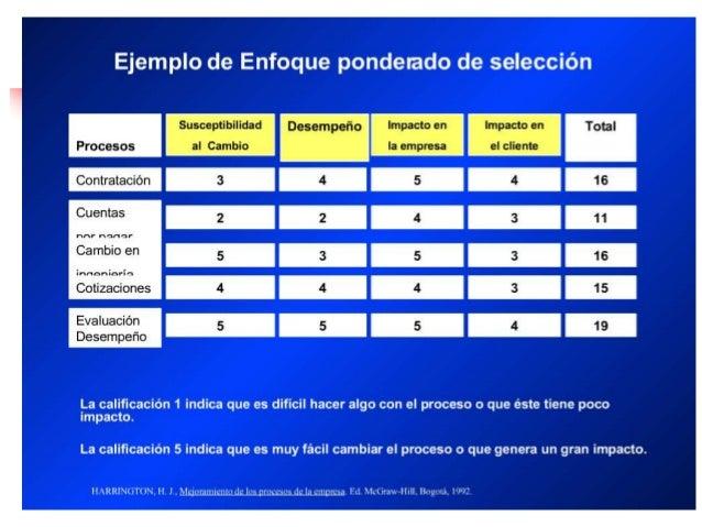 Ing. Leonardo Silva Franco ¿CUANDO Y POR QUE CAMBIAR? •Cuando el mejoramiento de los procesos no es suficiente para ser co...