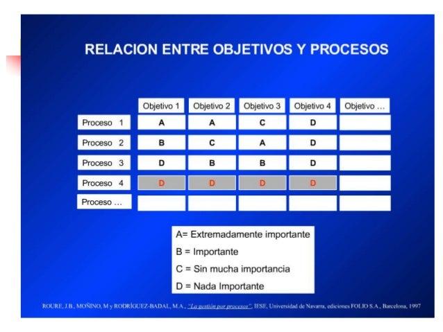Ing. Leonardo Silva Franco IDEAS PARA ACTUAR •Se puede disminuir el número de personas que hacen esto? •Hay exceso de docu...