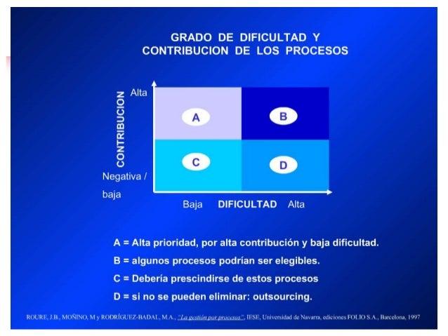 Ing. Leonardo Silva Franco IDEAS PARA ACTUAR •Por qué se tarda tanto esta actividad? •Hay pasos de inspección innecesaria ...