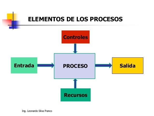 Ing. Leonardo Silva Franco ELEMENTOS DE LOS PROCESOS Controles Salida Recursos Entrada PROCESO