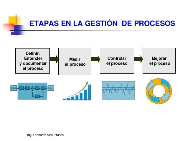 Ing. Leonardo Silva Franco ETAPAS EN LA GESTIÓN DE PROCESOS Definir, Entender y documentar el proceso Medir el proceso Con...