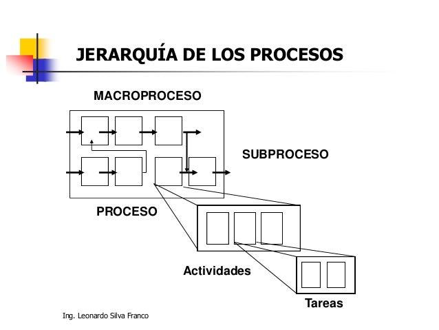 Ing. Leonardo Silva Franco MACROPROCESO PROCESO SUBPROCESO Actividades Tareas JERARQUÍA DE LOS PROCESOS