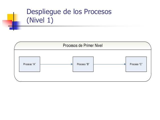 """Despliegue de los Procesos (Nivel 1) Proceso """"A"""" Proceso """"B"""" Proceso """"C"""" Procesos de Primer Nivel"""