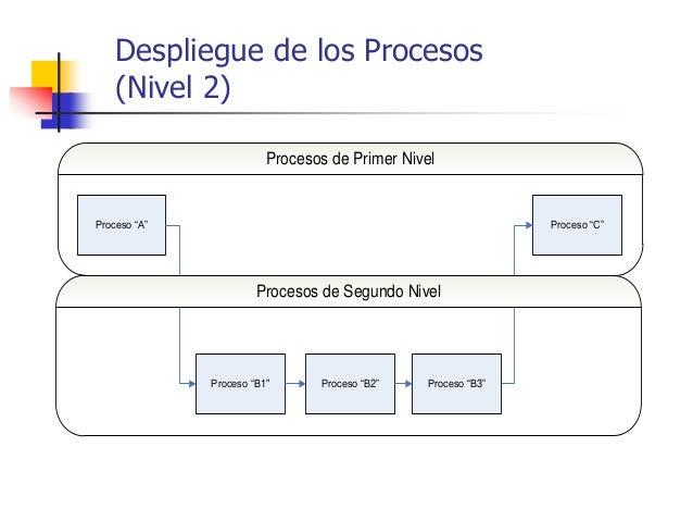 """Despliegue de los Procesos (Nivel 2) Proceso """"A"""" Proceso """"C"""" Proceso """"B1"""" Proceso """"B2"""" Proceso """"B3"""" Procesos de Primer Niv..."""