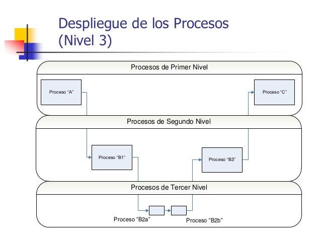 """Despliegue de los Procesos (Nivel 3) Proceso """"A"""" Proceso """"C"""" Proceso """"B1"""" Proceso """"B3"""" Procesos de Primer Nivel Procesos d..."""