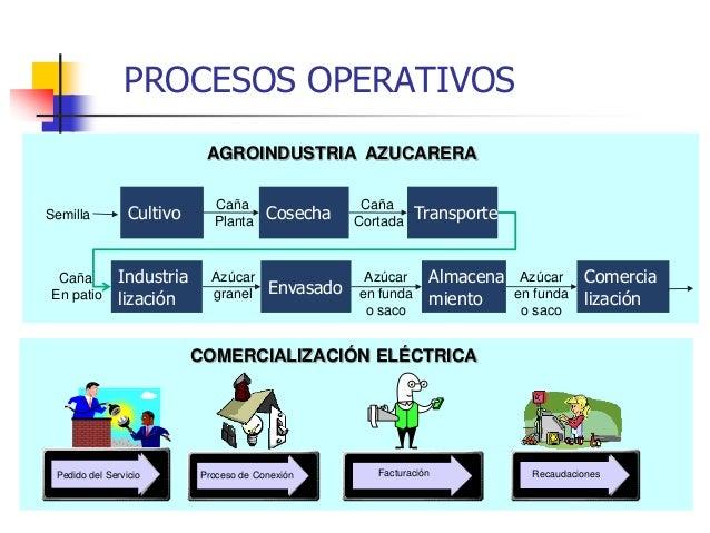 gesti n de procesos industriales