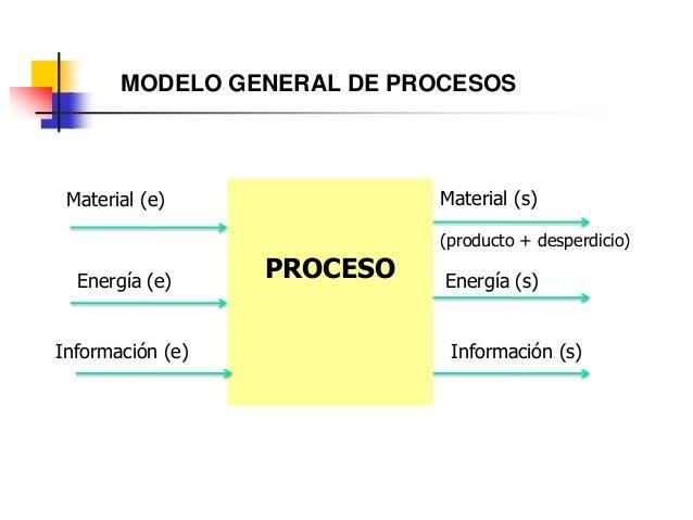 MODELO GENERAL DE PROCESOS PROCESO Material (e) Energía (e) Información (e) Material (s) (producto + desperdicio) Energía ...