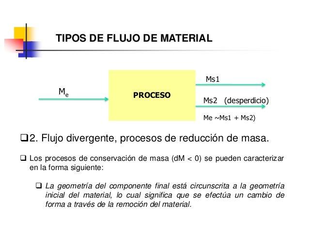 TIPOS DE FLUJO DE MATERIAL PROCESOMe Ms1 2. Flujo divergente, procesos de reducción de masa.  Los procesos de conservaci...