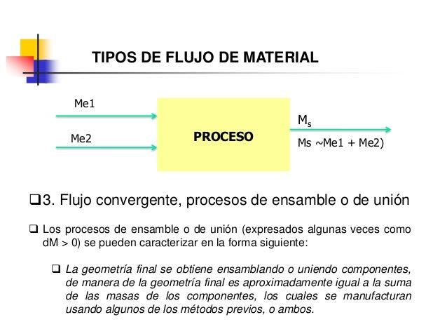 TIPOS DE FLUJO DE MATERIAL PROCESO Ms Ms ~Me1 + Me2) Me1 3. Flujo convergente, procesos de ensamble o de unión  Los proc...